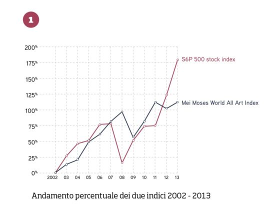 FIG. 1 - Andamento percentuale degli indici S6P 500 stock e Mei Moses World All Art nel periodo 2002-2013