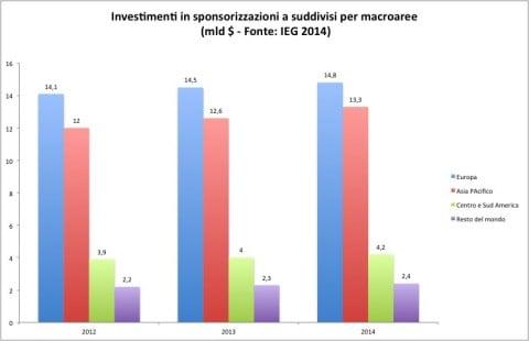Sponsoring - dati IEG 2014