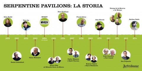 Serpentine Pavilions Story