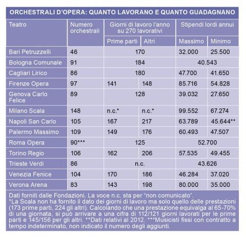 Classic Voice - dati produttività orchestrali
