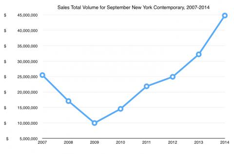 Volume delle vendite in asta a New York nel 2014