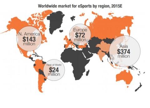 Giro d'affari per gli eSports - stime 2015 - fonte Superdata eSports Market Report