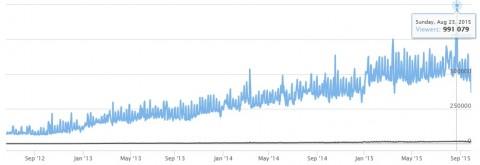 Utenti Twitch - fonte stats.twitchapps.com