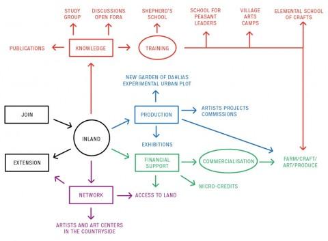 Fernando Garcia Dory, Inland - diagramma