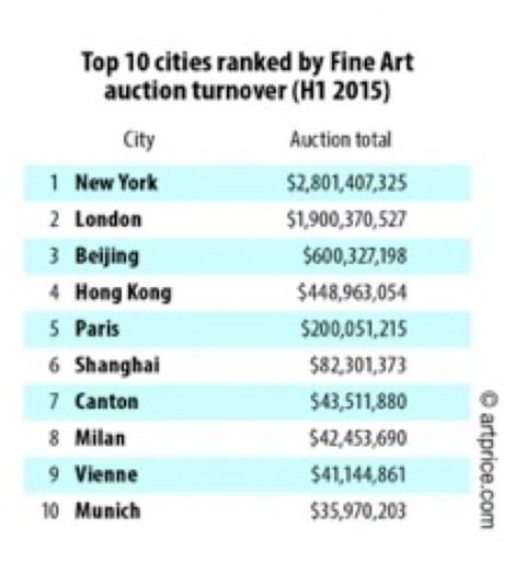 La classifica delle città più rilevanti nel campo delle aste
