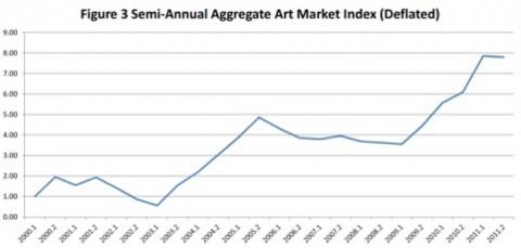 L'andamento del mercato dell'arte negli anni '10 del XXI secolo