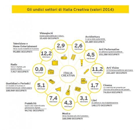 I settori dell'Italia creativa (dal Rapporto Italia Creativa)