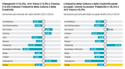 Le tendenze dei tre anni passati (dal Rapporto Italia Creativa)