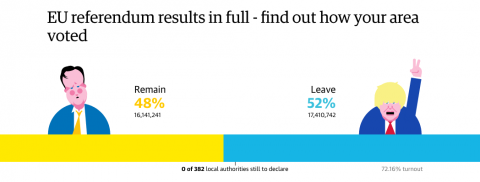 La grafica del Guardian sul referendum remain or leave