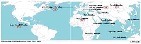 Le nazioni più potenti nel mercato dell'arte - fonte Artprice 2015