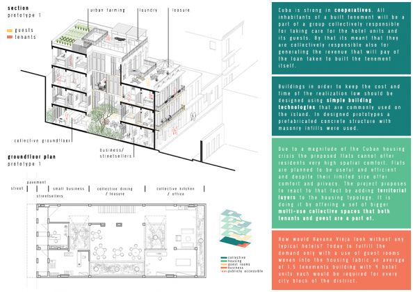Iwo Borkowicz, A Symbiotic Relation of Cooperative Social Housing and Dispersed Tourism in Havana Vieja