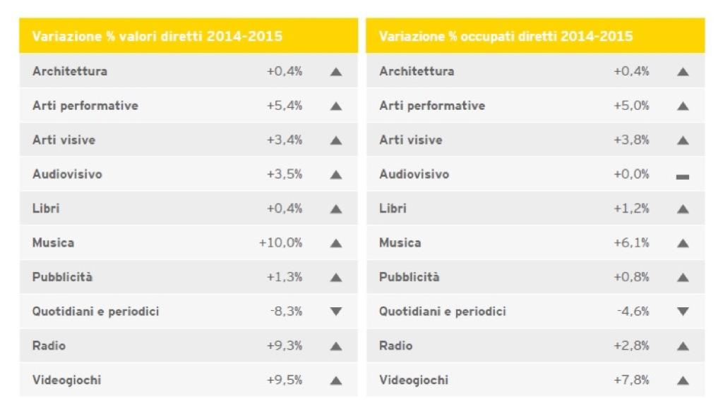 Valori e occupati nel Rapporto Ernst&Young sull'Italia creativa