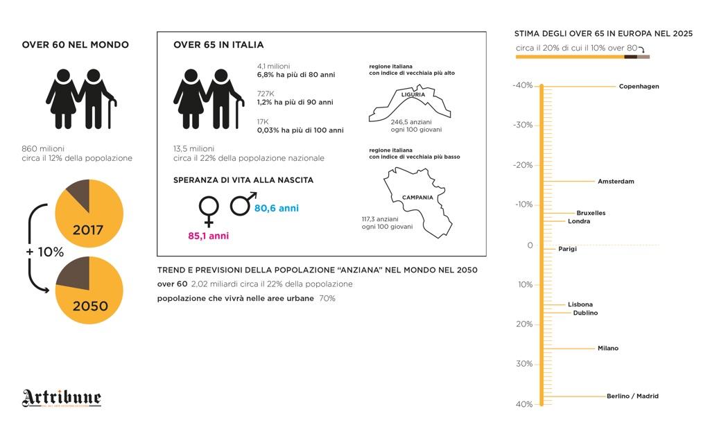 Invecchiamento in Europa. Grafica (c) Alessandro Naldi
