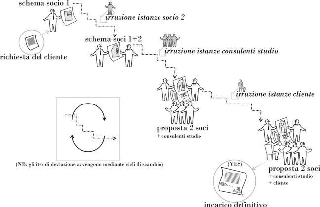 Alessandro Armando & Giovanni Durbiano, Un esempio di processo progettuale. Dal contratto di incarico all'approvazione del progetto definitivo