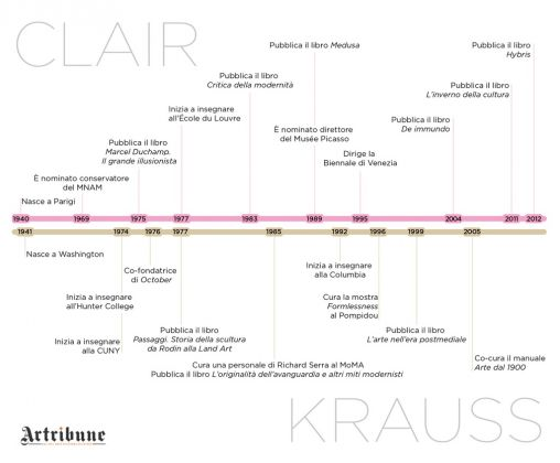 Jean Clair & Rosalind Krauss. Le tappe salienti (c) Artribune Magazine