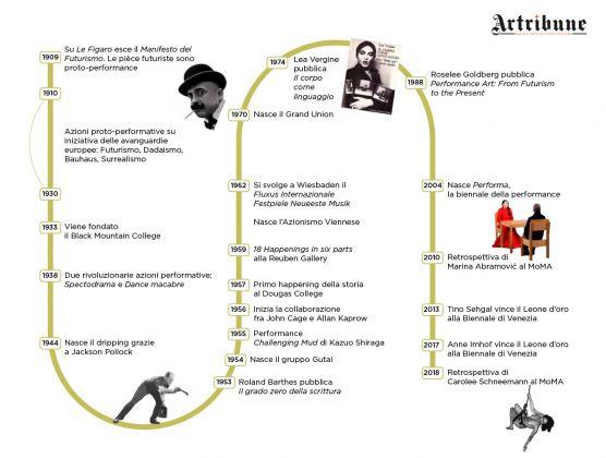 Storia della performance. Infografica (c) Artribune Magazine
