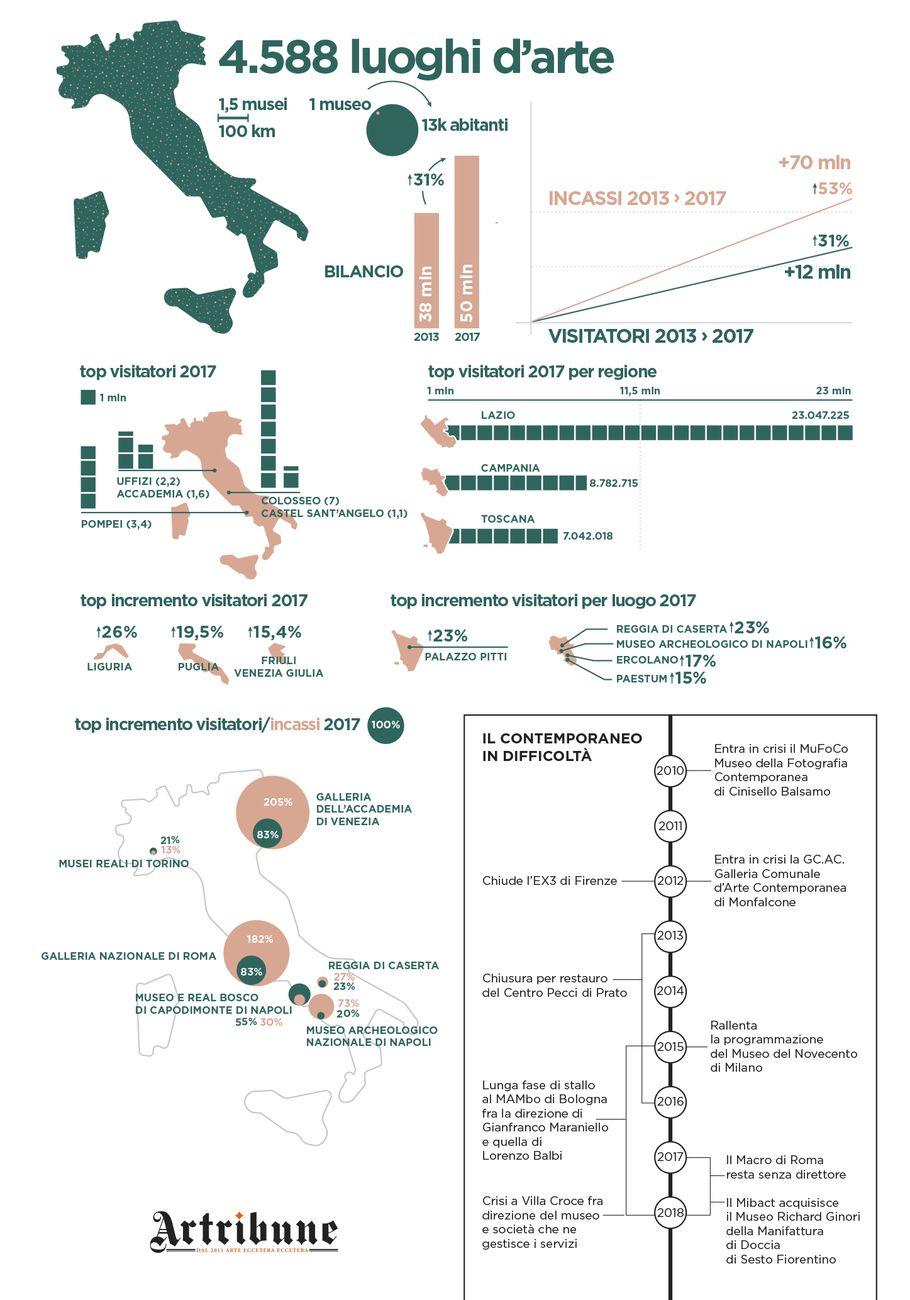 I musei in Italia nel 2018 (c) Artribune Magazine