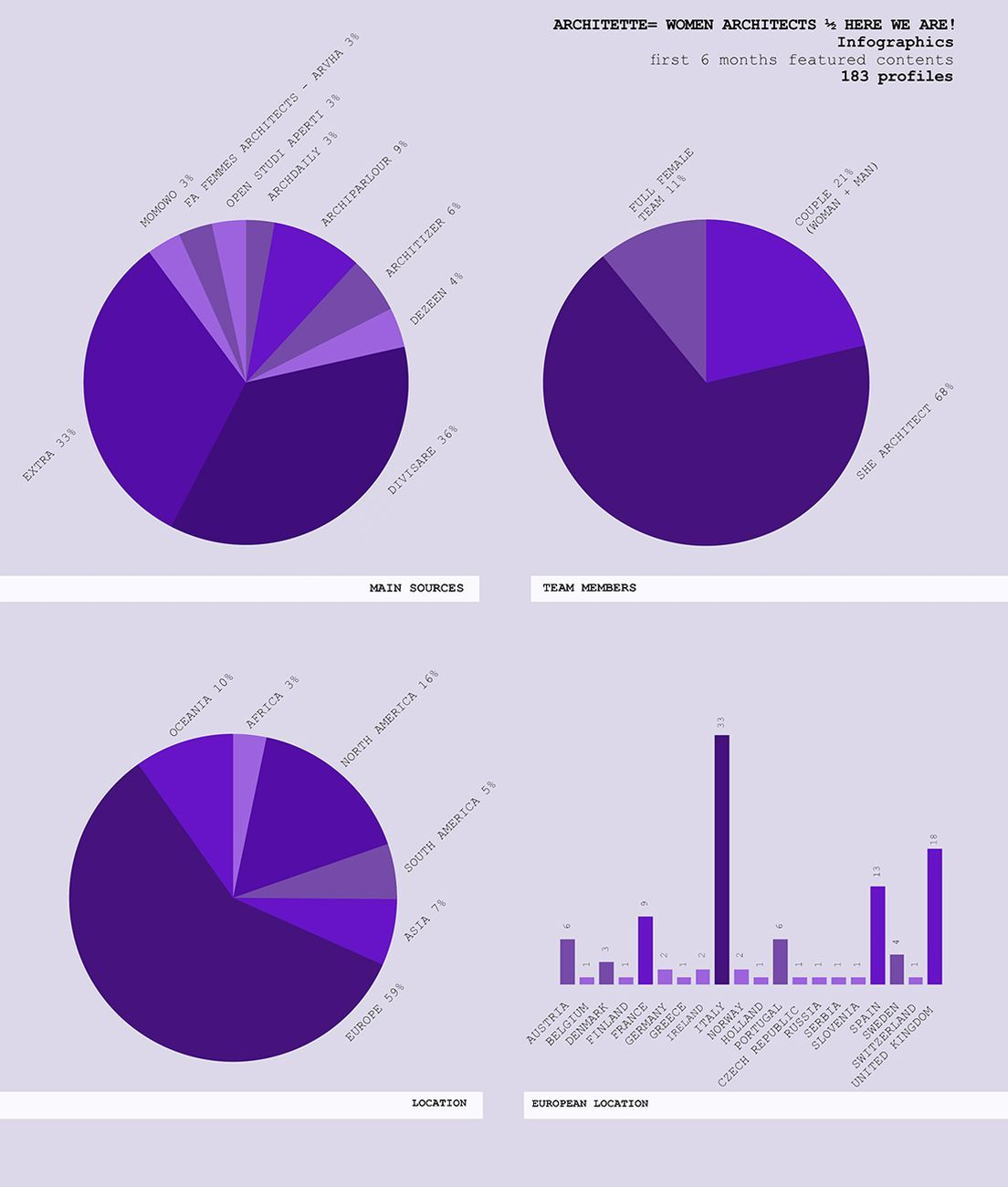 RebelArchitette, Architette = Women Architects 1⁄2 Here We are! Infografica