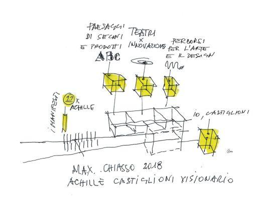 Achille Castiglioni (1918–2002) visionario. L'alfabeto allestitivo di un designer regista. M.A.X. museo, Chiasso 2018. Sketch by Ico Migliore