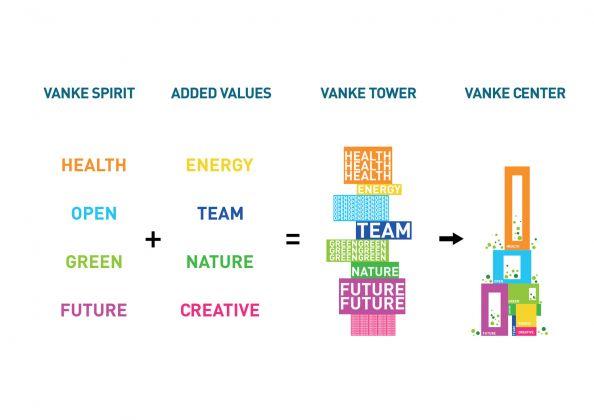 Basic Concept diagrams, Vanke 3D City, Shenzhen, China, 2018 © ATCHAIN Copyright: MVRDV 2018 – (Winy Maas, Jacob van Rijs, Nathalie de Vries)