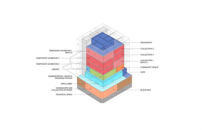 Program Diagram, BeMA: Beirut Museum of Art, designed by WORKac