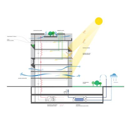 Sustainability Diagram, BeMA: Beirut Museum of Art, designed by WORKac