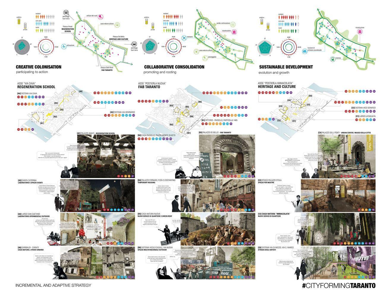 Applicazione del Cityforming Protocol (ideato da Maurizio Carta) alla proposta per la rigenerazione e rinascita della Città Vecchia di Taranto, 2017
