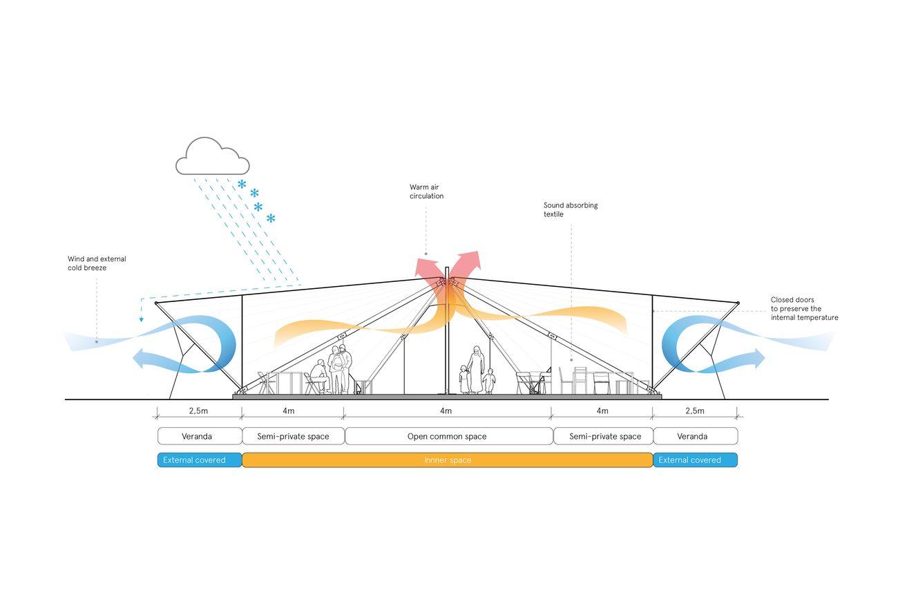 Maidan Tent. Sezione passaggio aria inverno. Courtesy ABVM & Leo Bettini