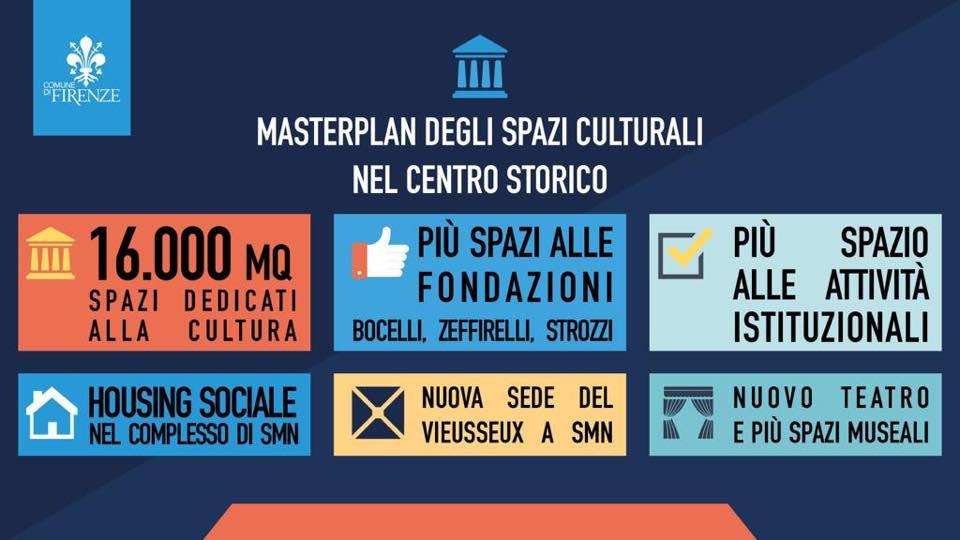 Masterplan Firenze