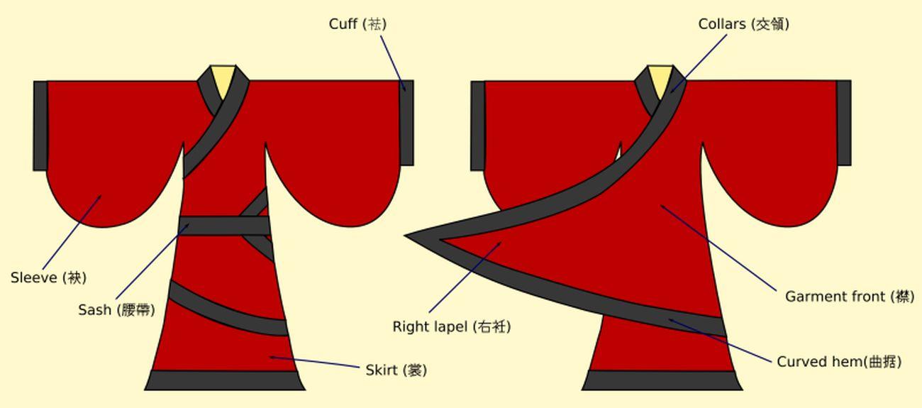 Le caratteristiche dell'Hanfu