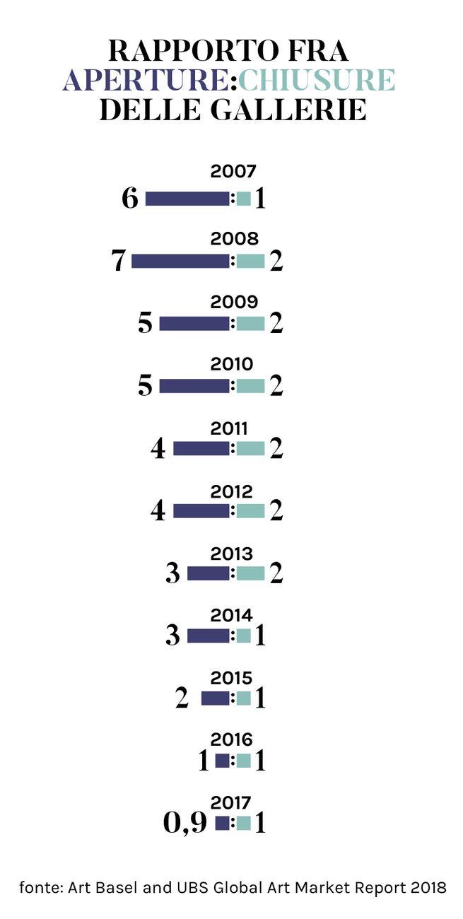 Rapporto fra aperture e chiusure delle gallerie d'arte dal 2007 al 2017 © Artribune Magazine