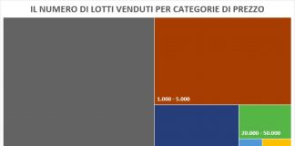 Numero di lotti venduti per categorie di prezzo. Fonte The Art Market Report 2018