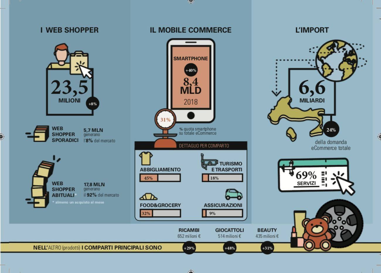 eCommerce mobile. Courtesy Osservatorio eCommerce B2C, Politecnico di Milano