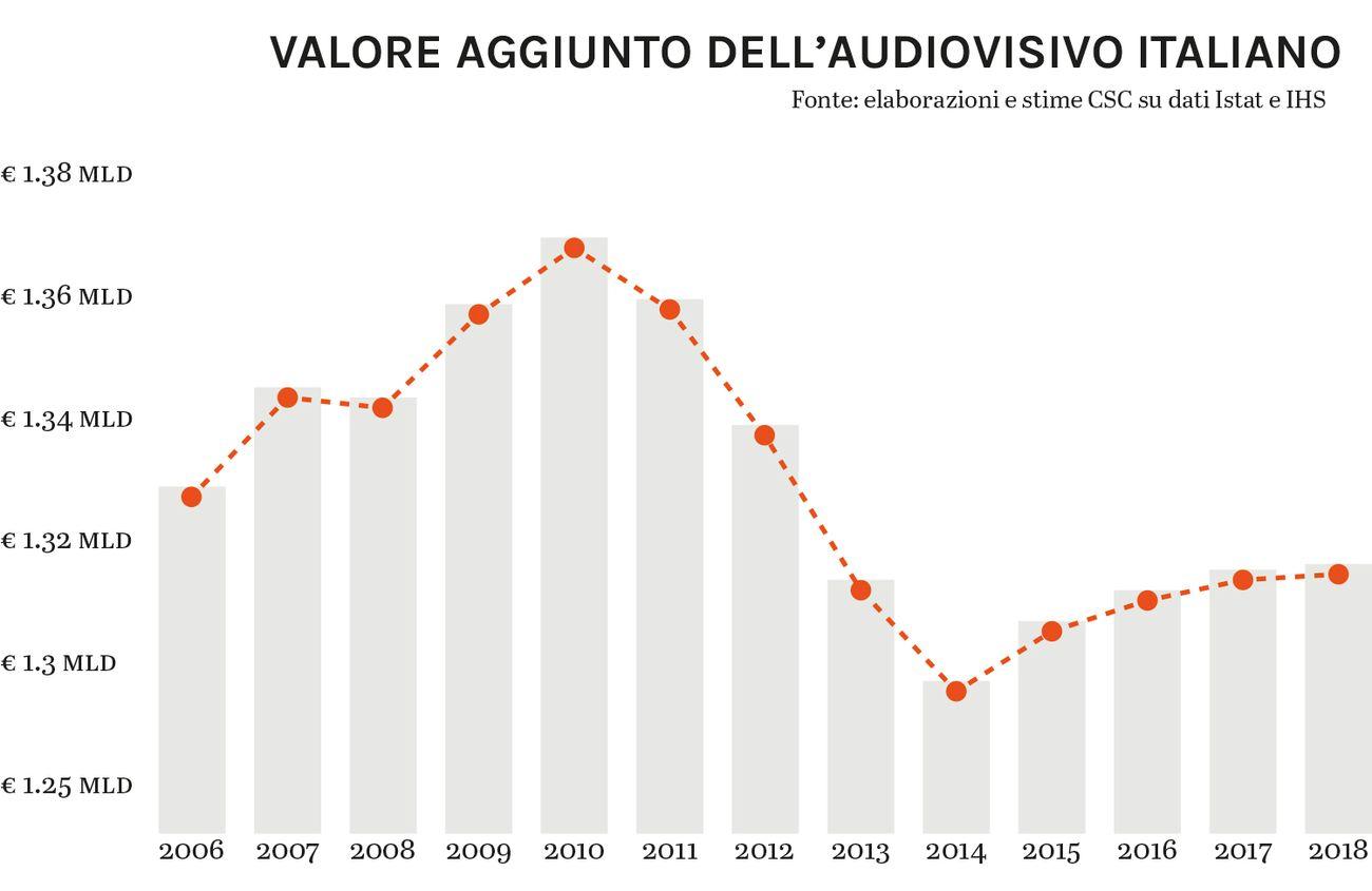 Valore aggiunto dell'audiovisivo italiano 2006-2018 © Artribune Magazine