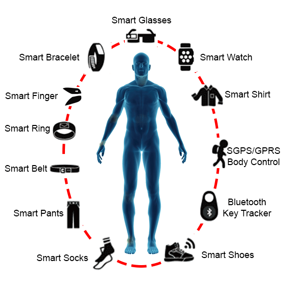Different types of wearable technology
