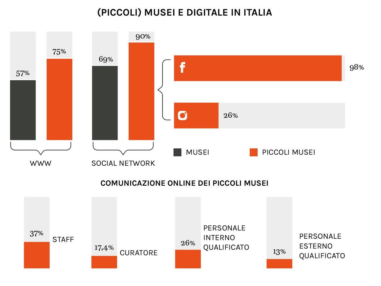 (Piccoli) musei e digitale in Italia © Artribune Magazine