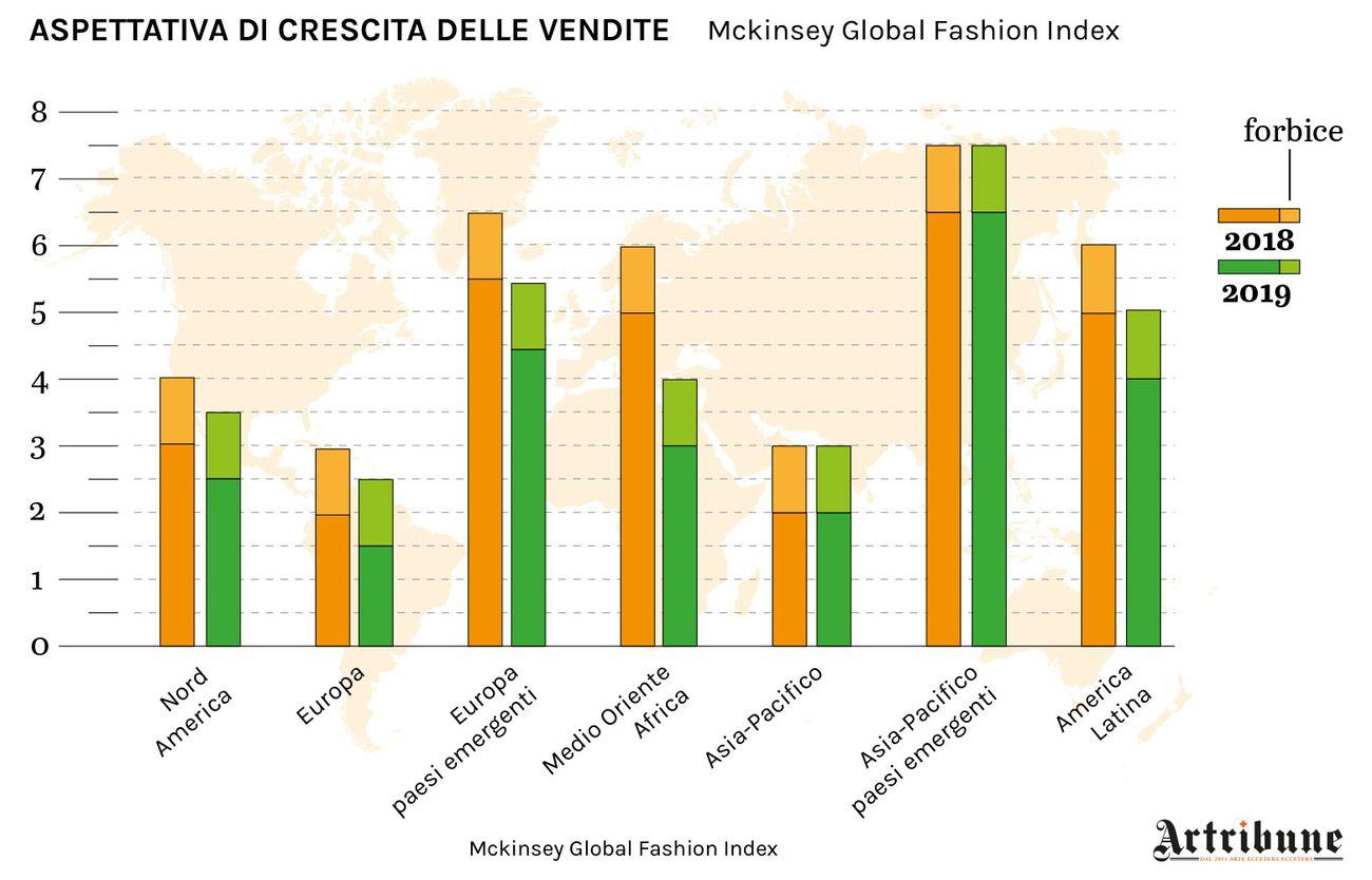 Aspettativa di crescita delle vendite. Infografica © Artribune Magazine. Dati McKinsey Global Fashion Index