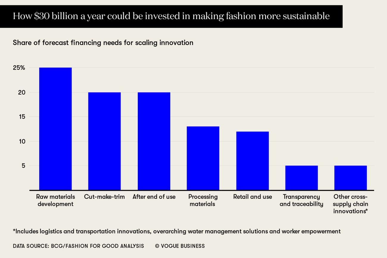 Come 30 bilioni annui potrebbero essere investiti nel rendere più sostenibile la moda © Vogue Business