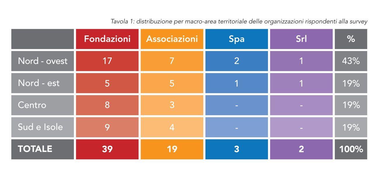 Fondazioni Arte Contemporanea, i risultati della survey promossa dal Comitato Fondazioni Arte Contemporanea, Associazione Civita e Intesa Sanpaolo