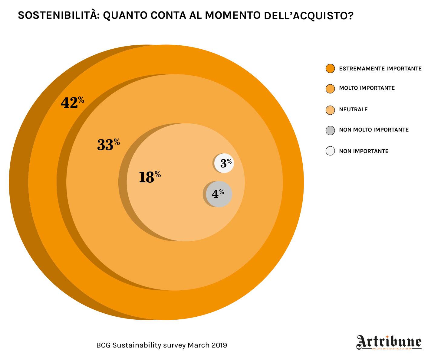 Sostenibilità: quanto conta al momento dell'acquisto? Infografica © Artribune Magazine. Dati BCG Sustainability Survey marzo 2019