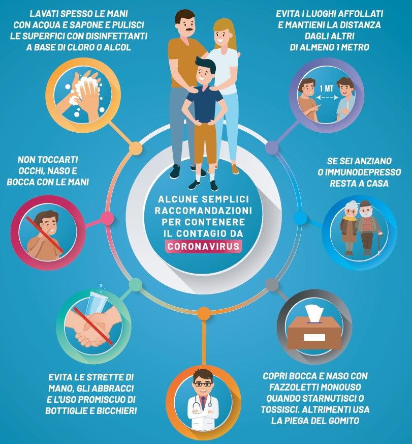 Grafica ministeriale con le norme per contrastare il Coronavirus
