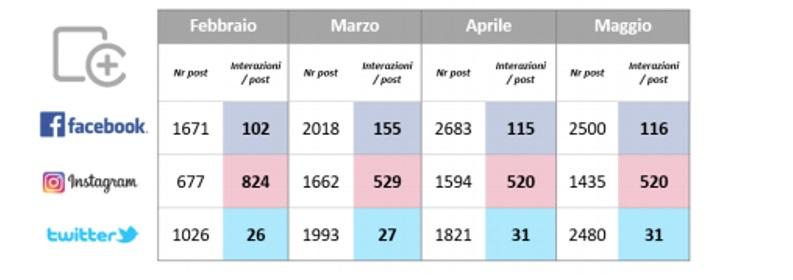 Le interazioni degli utenti online. Tabella contenuta nel report sulla reputazione dei musei online del Politecnico di Milano relativo a maggio 2020