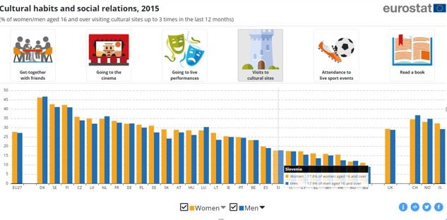 Abitudini culturali e relazioni sociali, 2015. Fonte Eurostat