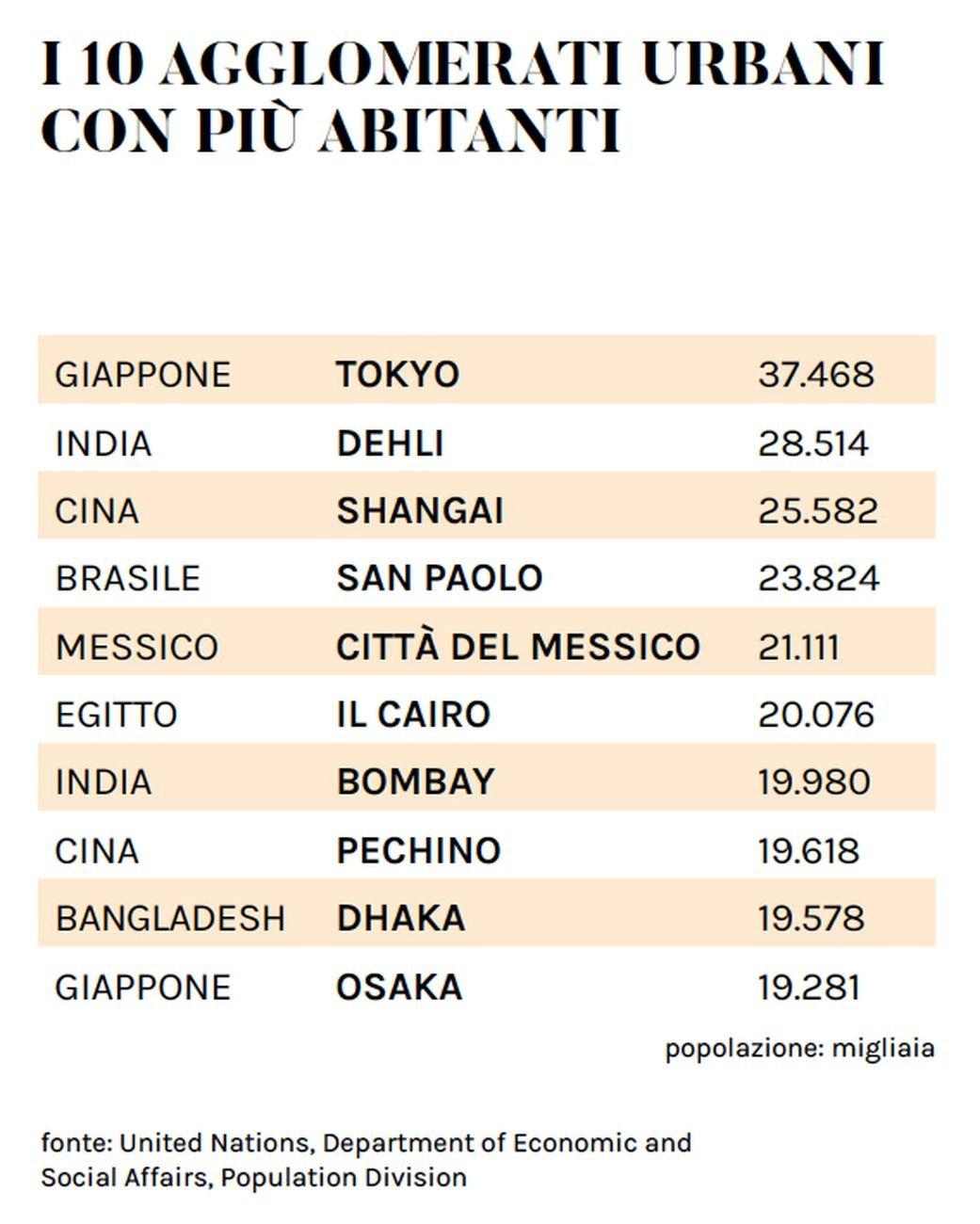 I 10 agglomerati urbani con più abitanti. Fonte United Nations, Department of Economic and Social Affairs, Population Division. Infografica © Artribune Magazine