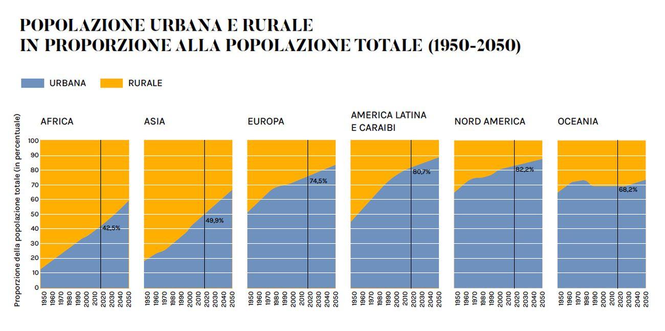 Popolazione urbana e rurale in proporzione alla popolazione totale (1950-2050). Fonte United Nations, Department of Economic and Social Affairs, Population Division. Infografica © Artribune Magazine