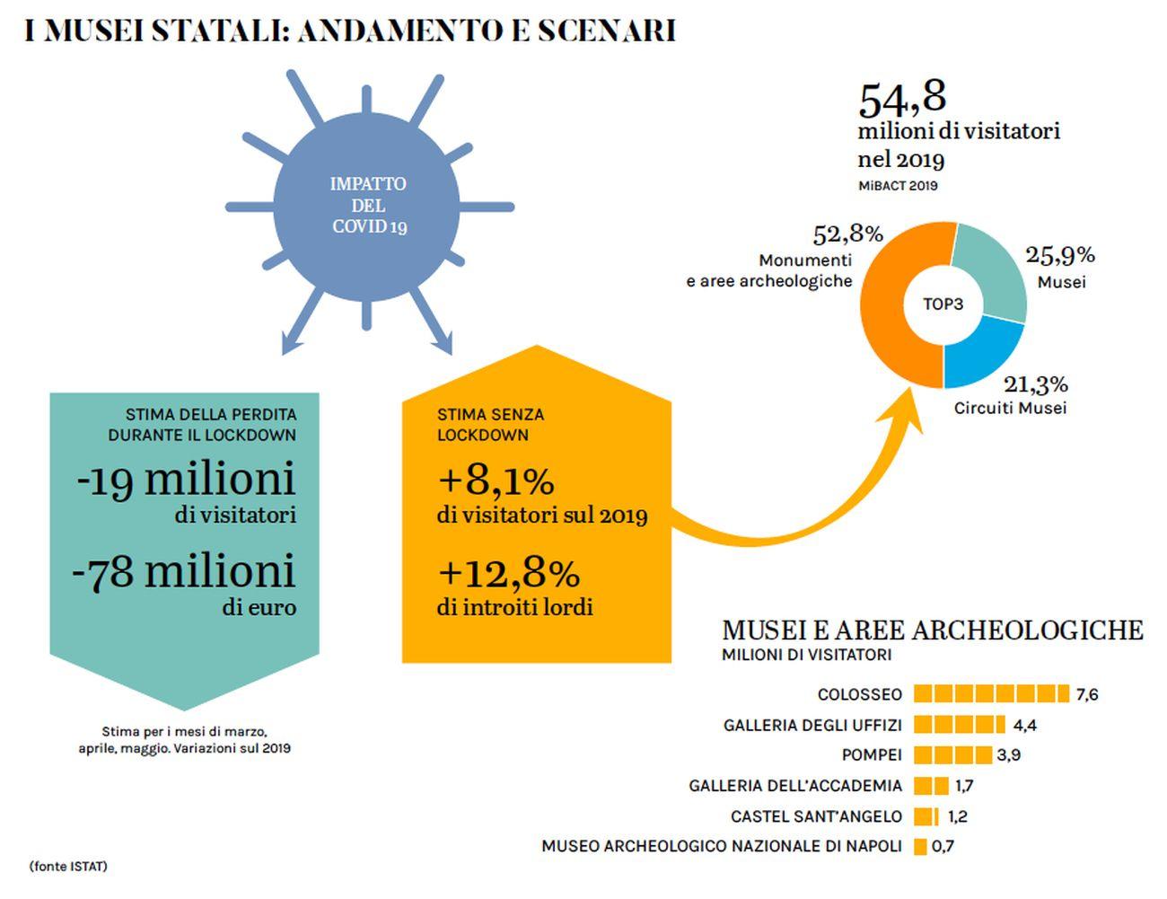 Andamento e scenari per i musei statali. Dati ISTAT. Infografica © Artribune Magazine