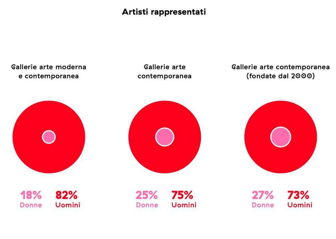 Fonte Donne Artiste in Italia – Presenza e Rappresentazione. NABA Nuova Accademia di Belle Arti, 2018
