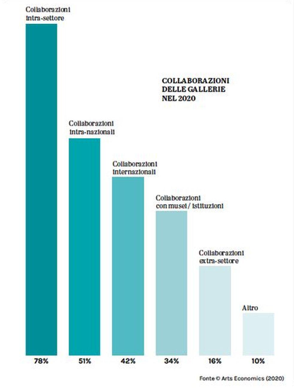 Collaborazioni delle gallerie nel 2020. Fonte © Art Economics 2020. Grafica © Artribune Magazine