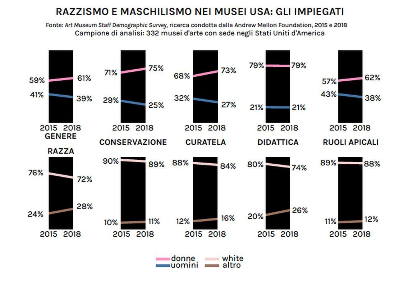 Razzismo e maschilismo nei musei USA – gli impiegati. Fonte Art Museum Staff Demographic Survey, ricerca condotta dalla Andrew Mellon Foundation, 2015 e 2018. Grafica © Artribune Magazine