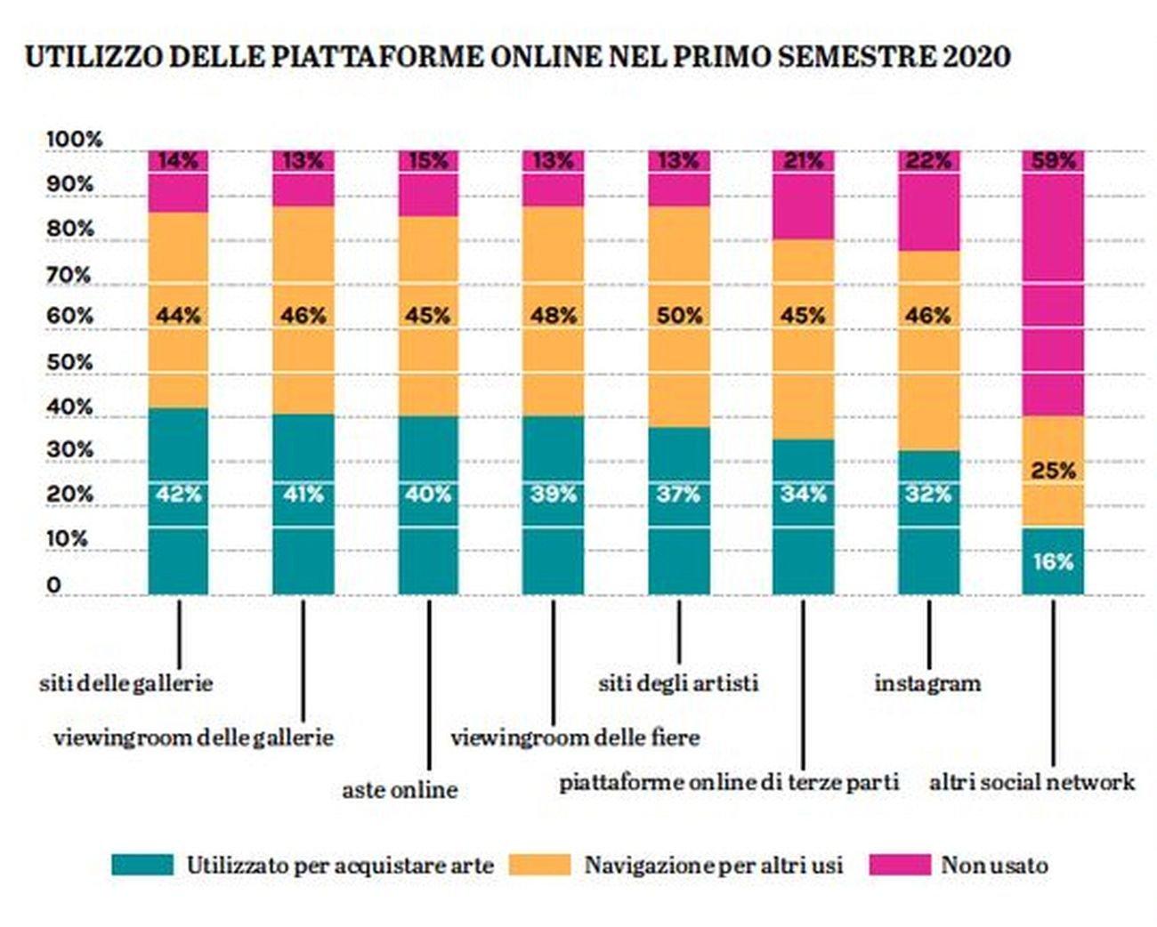 Utilizzo delle piattaforme online nel primo semestre 2020. Fonte © Art Economics 2020. Grafica © Artribune Magazine